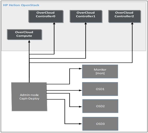 Helion OpenStack 1 1 1 Ceph Installation and Configuration