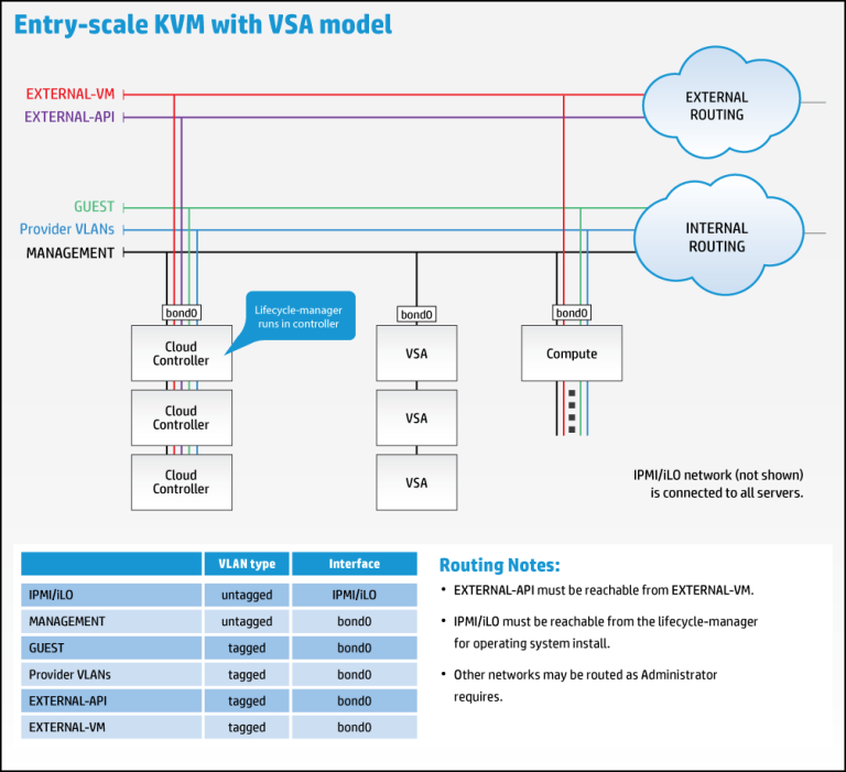 entry_scale_kvm_vsa